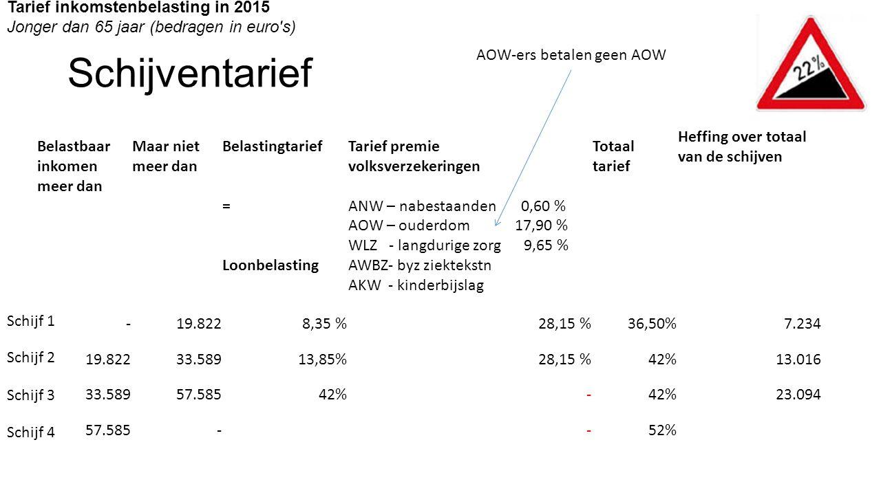 Schijventarief Belastbaar inkomen meer dan Maar niet meer dan Belastingtarief = Loonbelasting Tarief premie volksverzekeringen ANW – nabestaanden 0,60 % AOW – ouderdom 17,90 % WLZ - langdurige zorg 9,65 % AWBZ- byz ziektekstn AKW - kinderbijslag Totaal tarief Heffing over totaal van de schijven -19.8228,35 %28,15 %36,50% 7.234 19.822 33.58913,85%28,15 %42%13.016 33.589 57.58542%- 23.094 57.585- -52% Tarief inkomstenbelasting in 2015 Jonger dan 65 jaar (bedragen in euro s) AOW-ers betalen geen AOW Schijf 1 Schijf 2 Schijf 3 Schijf 4