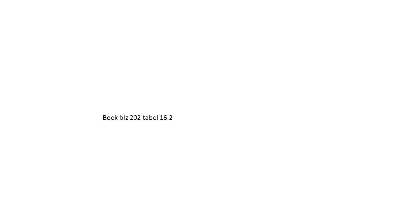 Boek blz 202 tabel 16.2