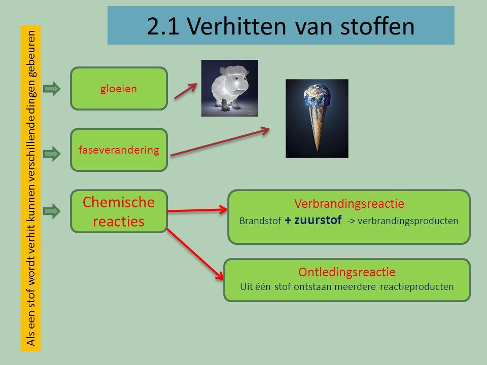 2.2+2.3 Ontledingsreactie Zuivere stoffen Ontleedbare stoffen verbindingen Moleculaire verbindingen Ionaire verbindingen Niet-ontleedbare stoffen elementen ontleden