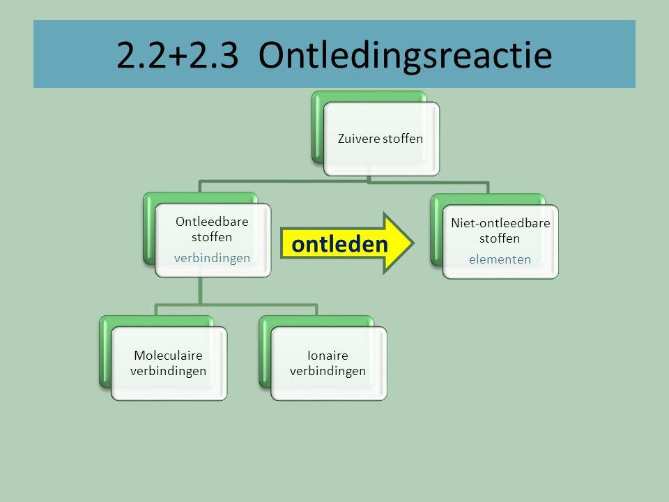 2.2+2.3 Ontledingsreactie Zuivere stoffen Ontleedbare stoffen verbindingen Moleculaire verbindingen Ionaire verbindingen Niet-ontleedbare stoffen elem