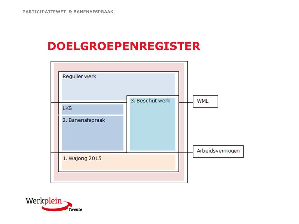 DOELGROEPENREGISTER PARTICIPATIEWET & BANENAFSPRAAK