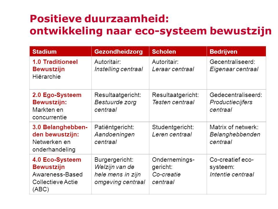 Positieve duurzaamheid: ontwikkeling naar eco-systeem bewustzijn StadiumGezondheidzorgScholenBedrijven 1.0 Traditioneel Bewustzijn Hiërarchie Autoritair: Instelling centraal Autoritair: Leraar centraal Gecentraliseerd: Eigenaar centraal 2.0 Ego-Systeem Bewustzijn: Markten en concurrentie Resultaatgericht: Bestuurde zorg centraal Resultaatgericht: Testen centraal Gedecentraliseerd: Productiecijfers centraal 3.0 Belanghebben- den bewustzijn: Netwerken en onderhandeling Patiëntgericht: Aandoeningen centraal Studentgericht: Leren centraal Matrix of netwerk: Belanghebbenden centraal 4.0 Eco-Systeem Bewustzijn Awareness-Based Collectieve Actie (ABC) Burgergericht: Welzijn van de hele mens in zijn omgeving centraal Ondernemings- gericht: Co-creatie centraal Co-creatief eco- systeem: Intentie centraal