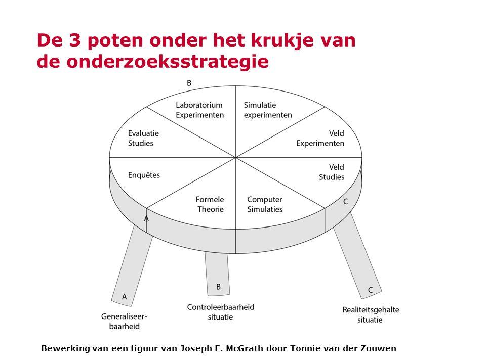 De 3 poten onder het krukje van de onderzoeksstrategie Bewerking van een figuur van Joseph E.