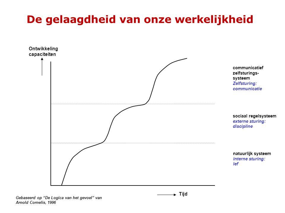 Misverstand van top-down aanpak I have shared my vision, so now we have a shared vision Cartoon van Mark de Koning