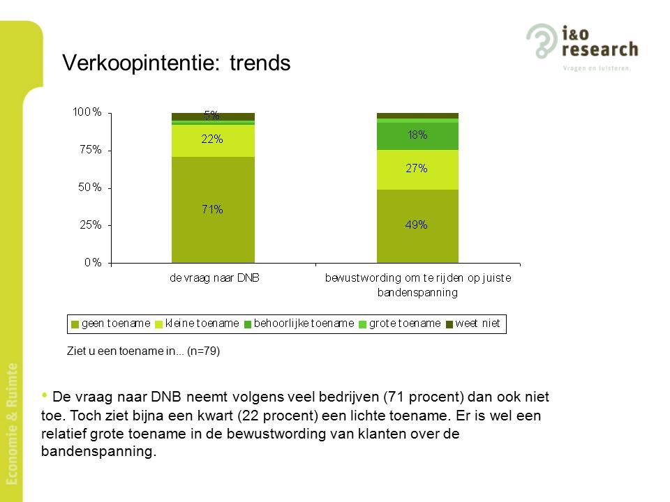 Verkoopintentie: trends De vraag naar DNB neemt volgens veel bedrijven (71 procent) dan ook niet toe.