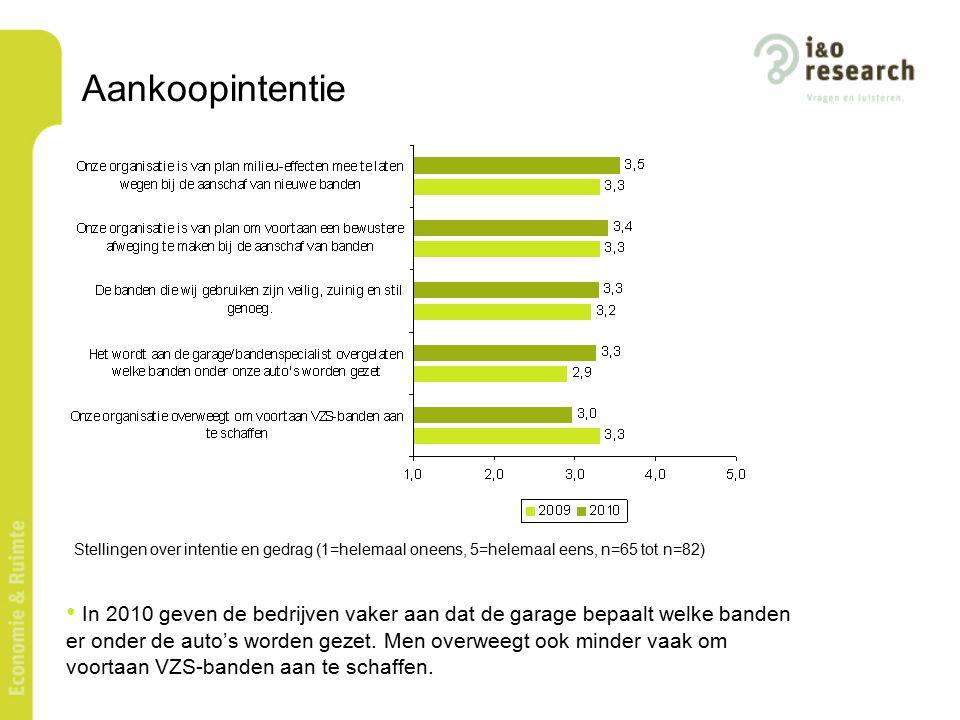 Aankoopintentie de aankoopintentie van DNB onder zakelijke rijders neemt in 2010 af.