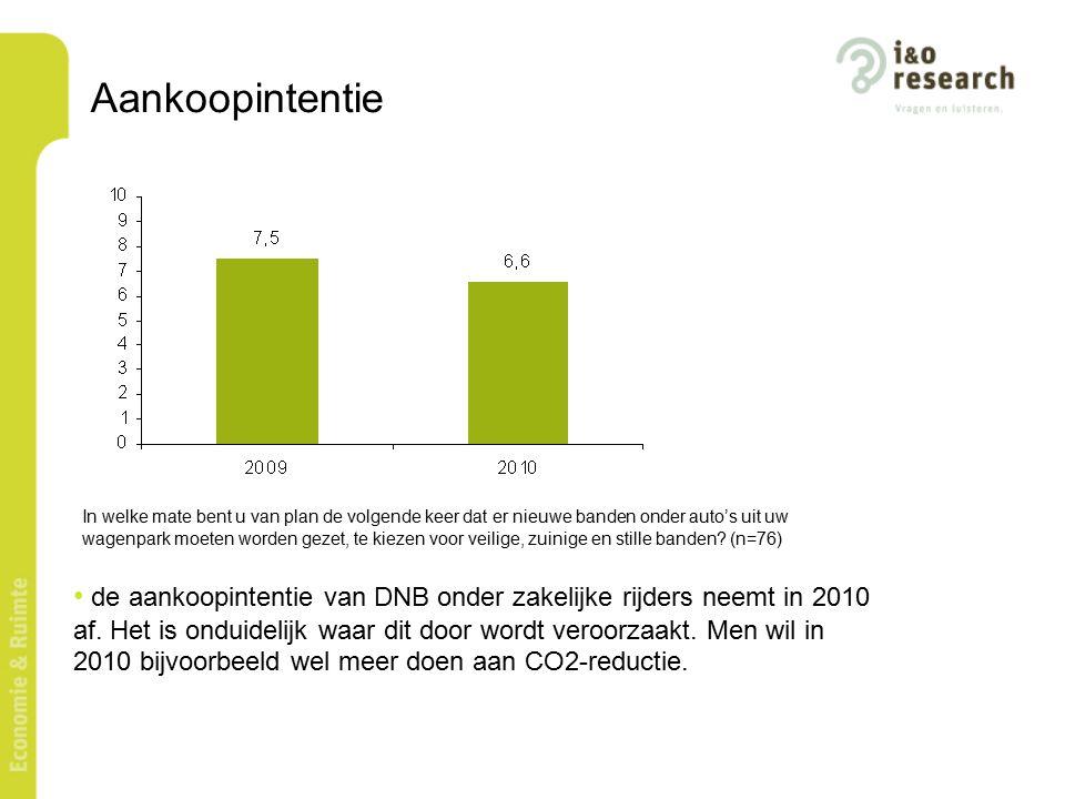 Verkoopintentie: bekendheid campagne de spontane bekendheid van de campagne onder de garagebedrijven en fitters halveert in 2010.