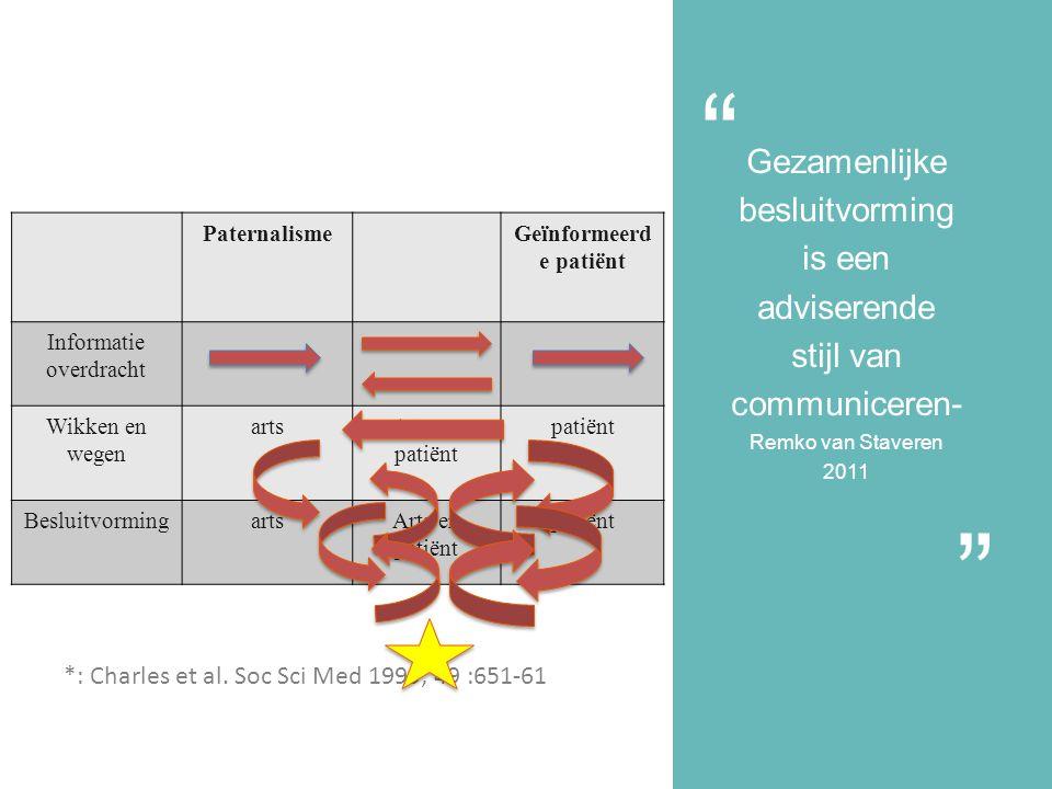 Gezamenlijke besluitvorming is een adviserende stijl van communiceren- Remko van Staveren 2011 PaternalismeGeïnformeerd e patiënt Informatie overdracht Wikken en wegen artsArts en patiënt patiënt BesluitvormingartsArts en patiënt patiënt *: Charles et al.