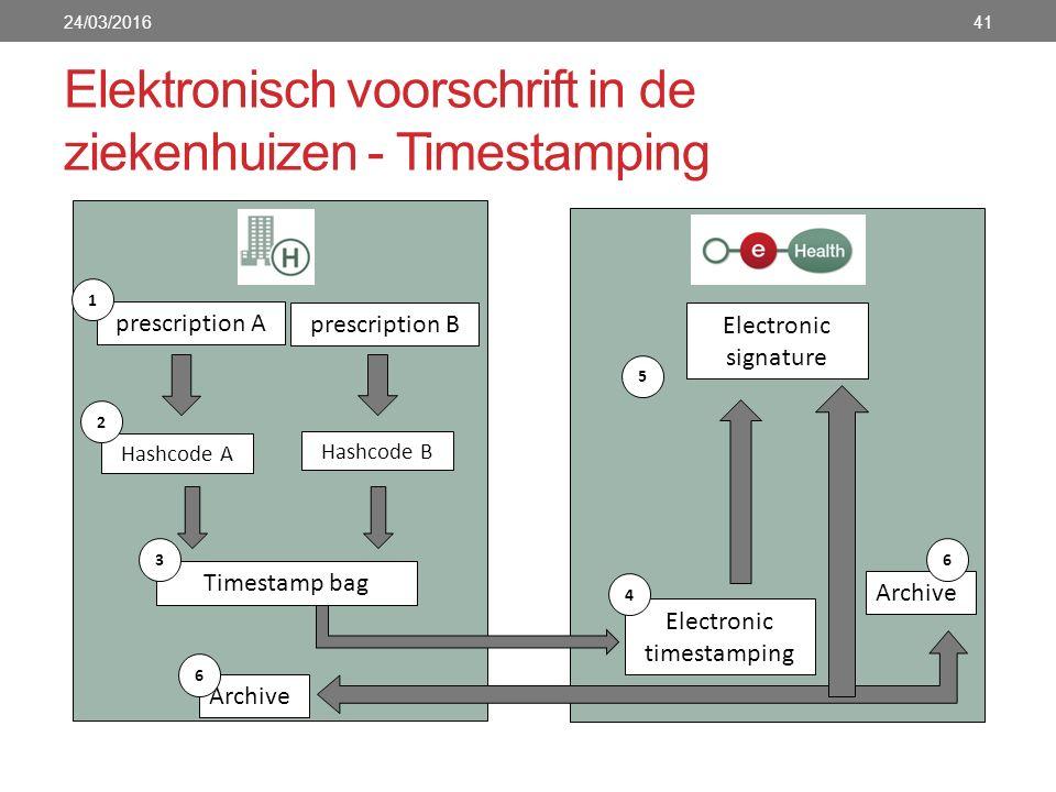 Elektronisch voorschrift in de ziekenhuizen - Timestamping 24/03/201641 prescription A 1 Hashcode A 2 prescription B Hashcode B Timestamp bag Electron