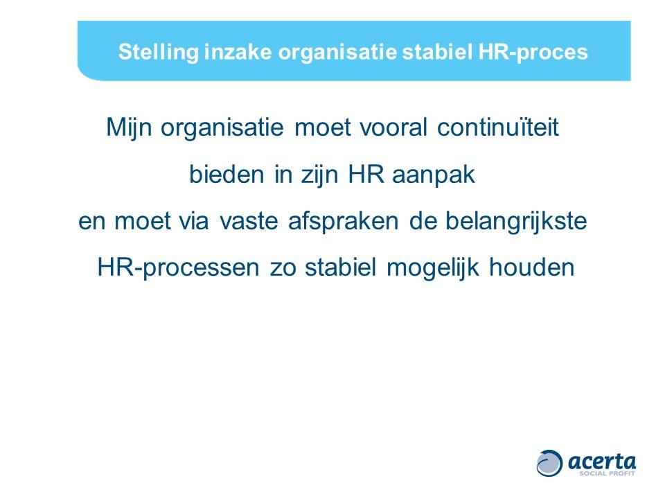 Stelling inzake organisatie stabiel HR-proces Enquête 84% akkoord – 16% niet akkoord Opmerkingen Akkoord, maar regelmatige toetsing aan beleid en correcte implementatie ervan Akkoord,constante opdracht om tevreden medewerkers te behouden Niet akkoord als je nog in ontwikkelingsfase bent Workshop?