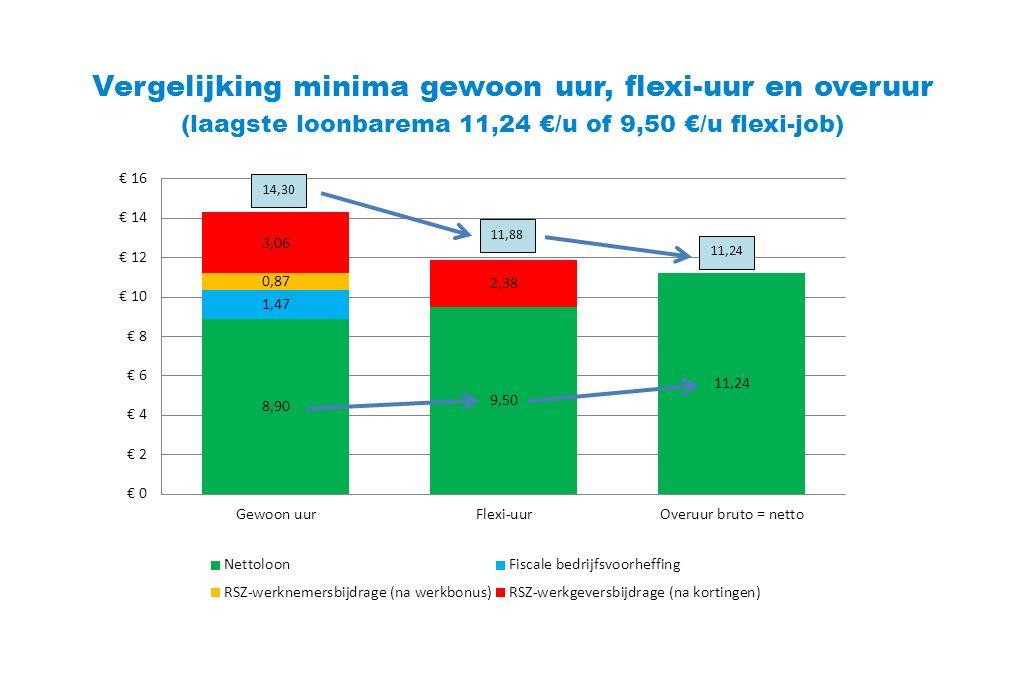 Vergelijking minima gewoon uur, flexi-uur en overuur (laagste loonbarema 11,24 €/u of 9,50 €/u flexi-job) 14,30 11,88 11,24