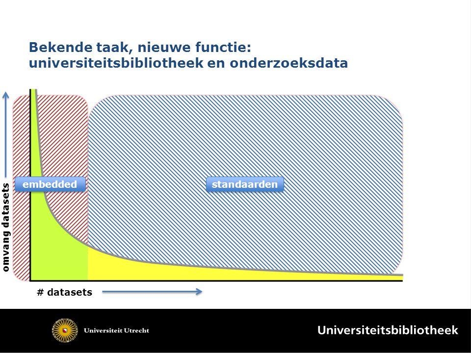 Bekende taak, nieuwe functie: universiteitsbibliotheek en onderzoeksdata embedded standaarden # datasets omvang datasets