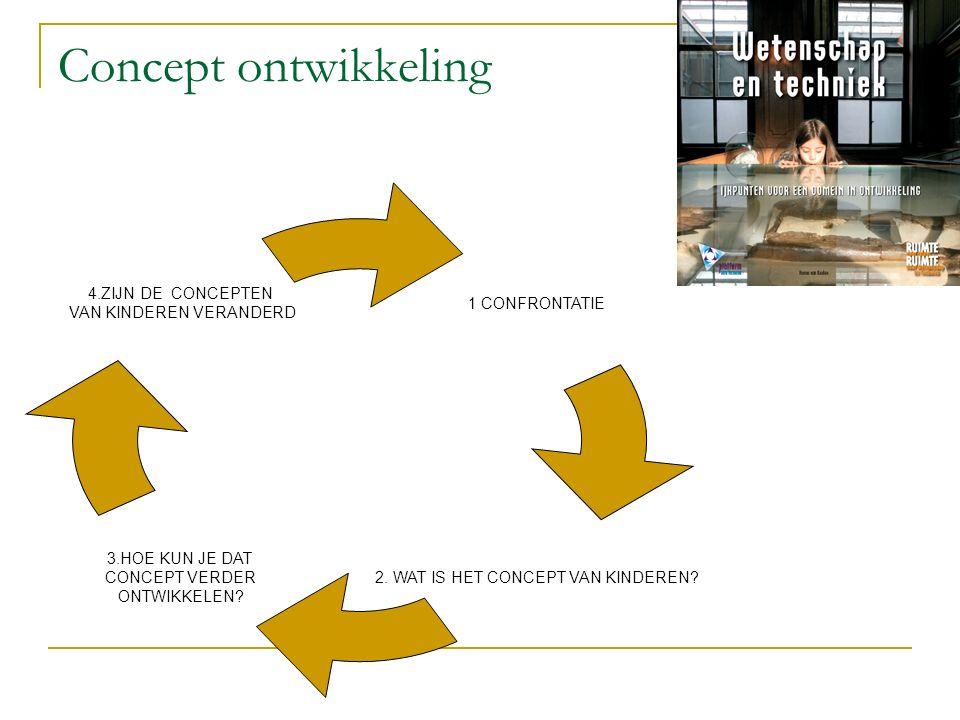 Concept ontwikkeling 1 CONFRONTATIE 3.HOE KUN JE DAT CONCEPT VERDER ONTWIKKELEN.