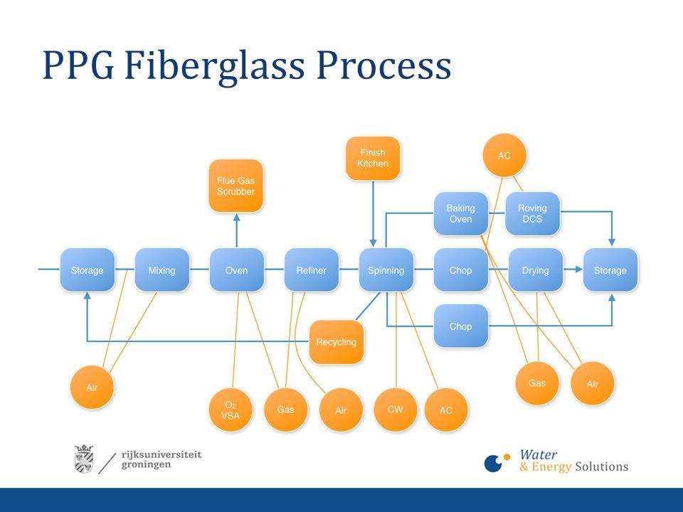 PPG Fiberglass Process