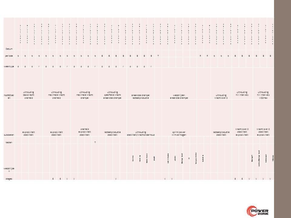 Datum periodebbbbbbbbbbbbBBBBBBBBT RRbbbBBBBBB weektypeooorooorooorooorooor hoofdDoel en uithouding basiskracht snelheid uithouding maximale kracht snelheid uithouding maximale kracht drempel uithouding specifieke kracht anaerobe drempel anaerobe drempel lactaatproductie wedstrijden anaerobe drempel uithouding kracht a en S uithouding hill intervals uithouding hill intervals VO2max subdoelen explosiviteit stabiliteit snelheid explosiviteit stabiliteit lactaatproductie stabiliteit uithouding stabiliteit/krachtonderhoud sprint/power klimvermogen lactaatproductie stabiliteit kracht a en S stabiliteit explosiviteit testen T wedstrijde n brustem tienen zep Nokere Koerse jungels Aalst St Truiden ardeche klimstage bond E3 Tour pays d othee korbeek lo klimstage .