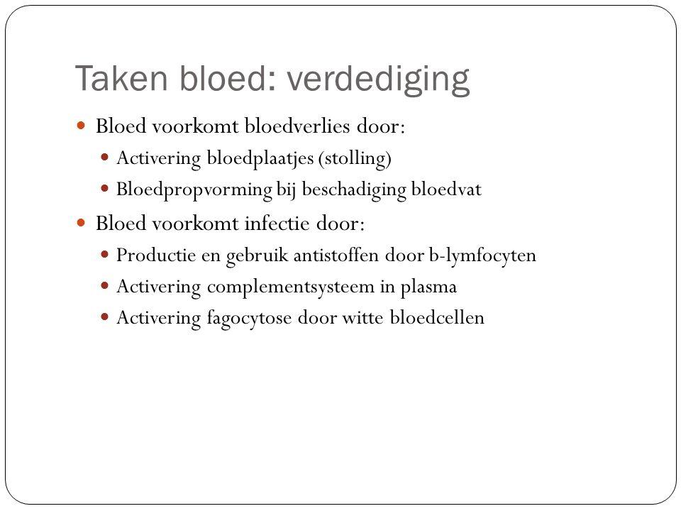 Taken bloed: verdediging Bloed voorkomt bloedverlies door: Activering bloedplaatjes (stolling) Bloedpropvorming bij beschadiging bloedvat Bloed voorko