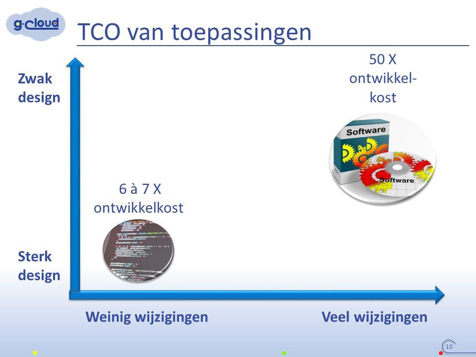 TCO van toepassingen 10 Zwak design Veel wijzigingen Sterk design Weinig wijzigingen 6 à 7 X ontwikkelkost 50 X ontwikkel- kost