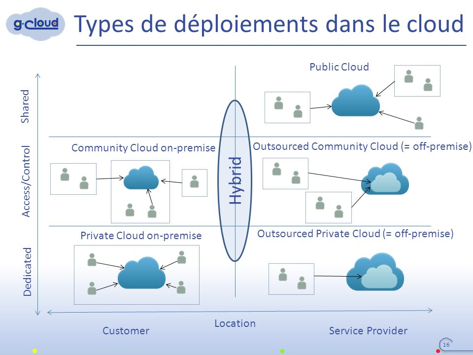 Types de déploiements dans le cloud Dedicated Access/Control Shared Customer Location Service Provider Public Cloud Community Cloud on-premise Outsourced Community Cloud (= off-premise) Outsourced Private Cloud (= off-premise) Private Cloud on-premise Hybrid 16