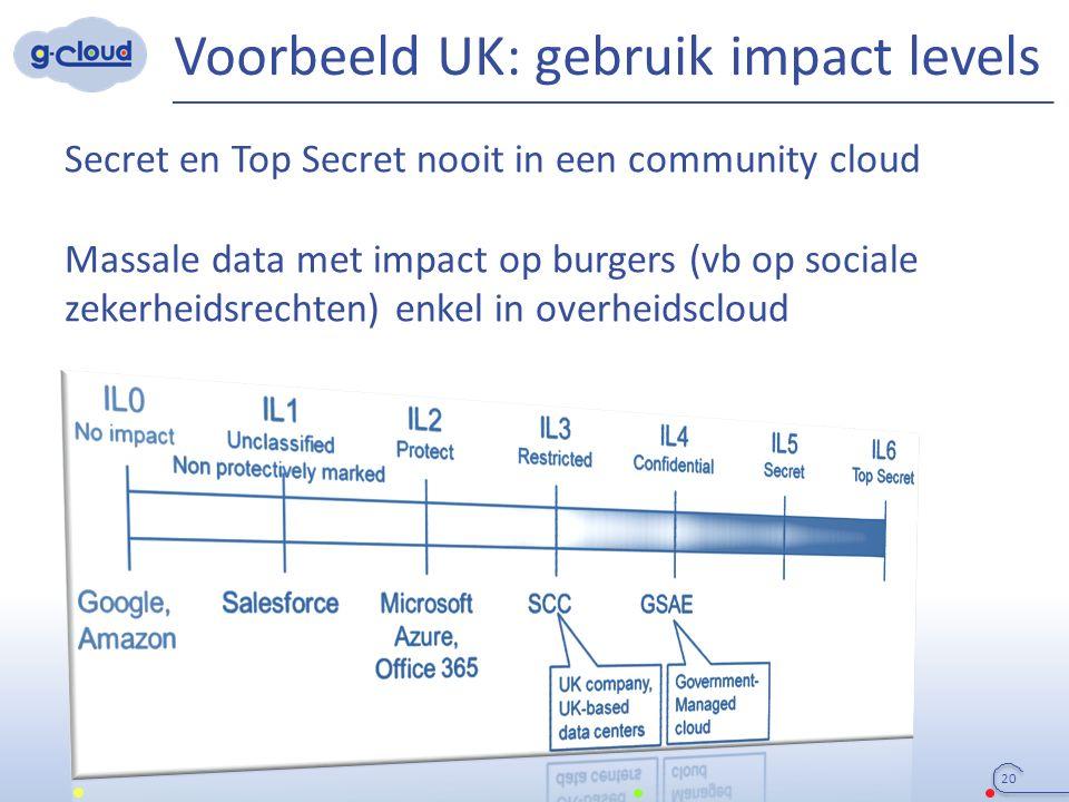 Voorbeeld UK: gebruik impact levels Secret en Top Secret nooit in een community cloud Massale data met impact op burgers (vb op sociale zekerheidsrechten) enkel in overheidscloud 20