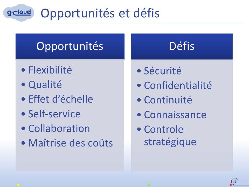 Opportunités et défis 35 Défis Sécurité Confidentialité Continuité Connaissance Controle stratégique Opportunités Flexibilité Qualité Effet d'échelle Self-service Collaboration Maîtrise des coûts