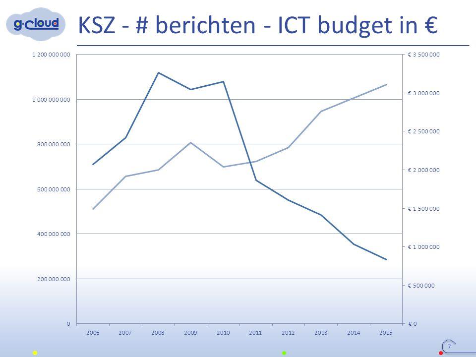 KSZ - # berichten - ICT budget in € 7