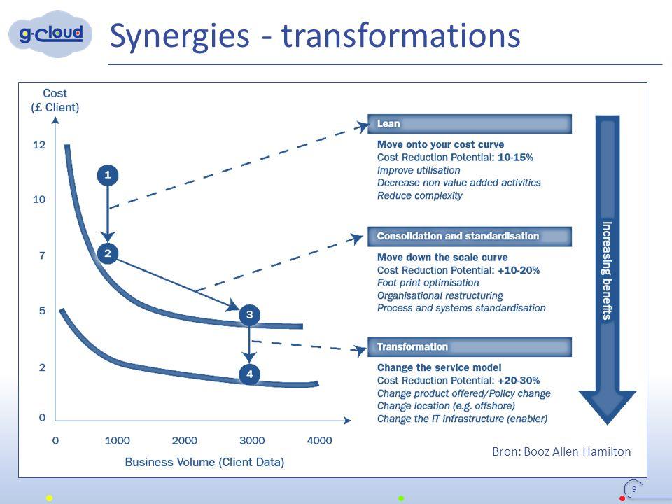 Synergies - transformations 9 Bron: Booz Allen Hamilton