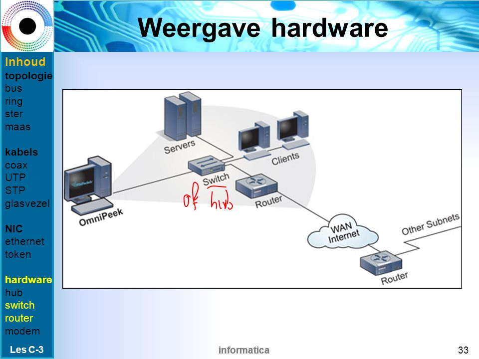 informatica Modem Een modem doet: –MOduleren: zet digitale gegevens om in analoge, en verstuurt deze over de telefoonverbinding.