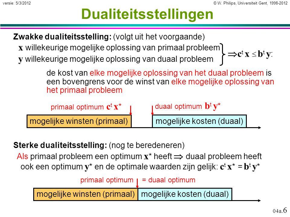 © W. Philips, Universiteit Gent, 1998-2012versie: 5/3/2012 04a. 6  c t x  b t y : x willekeurige mogelijke oplossing van primaal probleem y willekeu