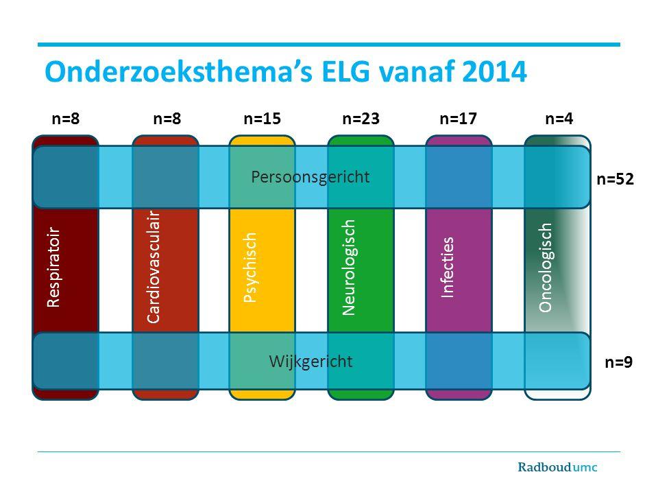 Onderzoeksthema's ELG vanaf 2014 Neurologisch Respiratoir Infecties Psychisch Cardiovasculair Oncologisch Wijkgericht Persoonsgericht n=8 n=15n=23n=17