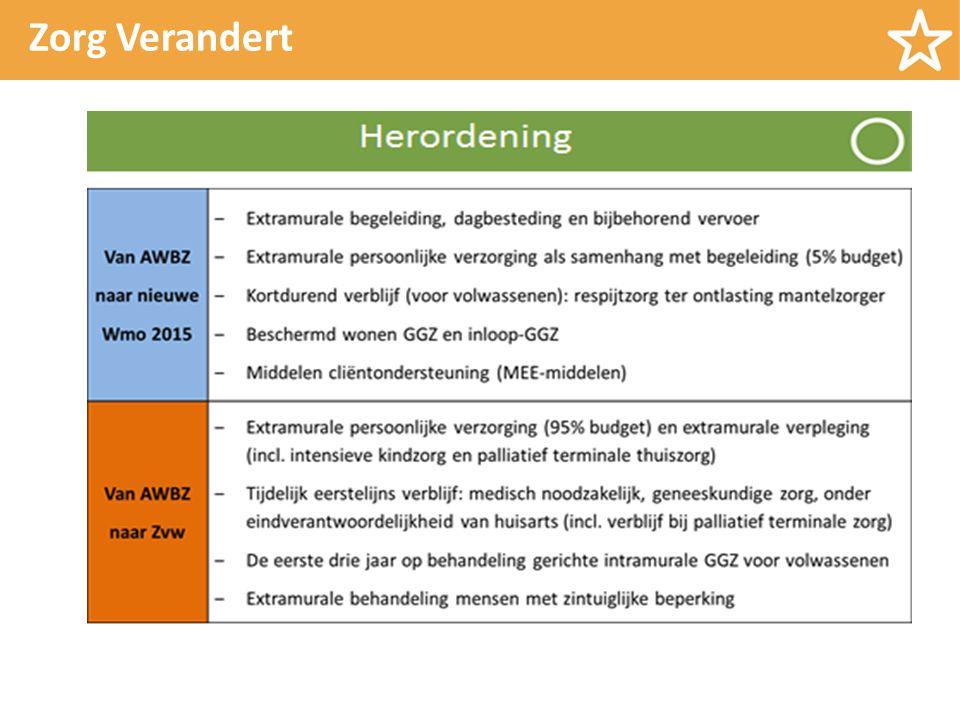 Herindicatie en overgangsrecht WLZ Voor mensen die in een AWBZ instelling wonen geldt ''hebben is houden'' Voor mensen die thuis wonen met een AWBZ indicatie hangt het af van de hoogte van de indicatie Mensen met een lage indicatie moeten kiezen http://hervorminglangdurigezorg.nl/vraag-en-antwoord/overgangsregeling-voor-clienten