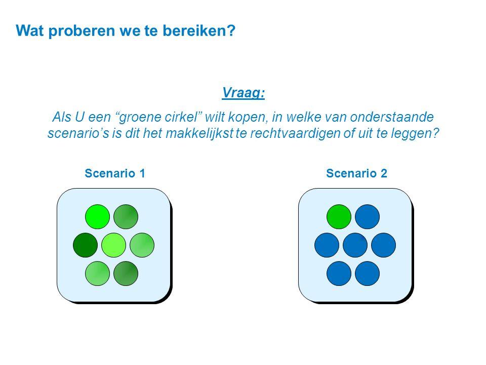"""Scenario 1Scenario 2 Vraag: Als U een """"groene cirkel"""" wilt kopen, in welke van onderstaande scenario's is dit het makkelijkst te rechtvaardigen of uit"""