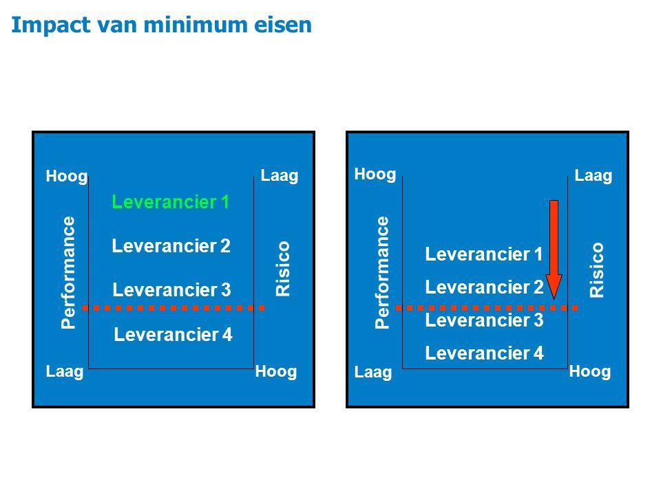 Leverancier 1 Leverancier 2 Leverancier 3 Leverancier 4 Performance Hoog Laag Risico Hoog Laag Performance Hoog Laag Risico Hoog Laag Leverancier 1 Le