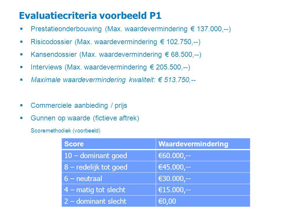 Evaluatiecriteria voorbeeld P1 30 ScoreWaardevermindering 10 – dominant goed€60.000,-- 8 – redelijk tot goed€45.000,-- 6 – neutraal€30.000,-- 4 – mati