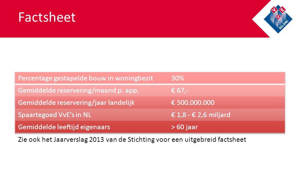Zie ook het Jaarverslag 2013 van de Stichting voor een uitgebreid factsheet