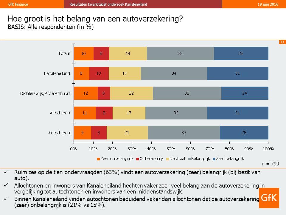 11 GfK FinanceResultaten kwantitatief onderzoek Kanaleneiland19 juni 2016 Hoe groot is het belang van een autoverzekering? BASIS: Alle respondenten (i
