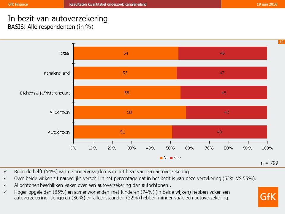 12 GfK FinanceResultaten kwantitatief onderzoek Kanaleneiland19 juni 2016 In bezit van autoverzekering BASIS: Alle respondenten (in %) Ruim de helft (54%) van de ondervraagden is in het bezit van een autoverzekering.