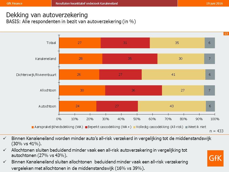 13 GfK FinanceResultaten kwantitatief onderzoek Kanaleneiland19 juni 2016 Dekking van autoverzekering BASIS: Alle respondenten in bezit van autoverzekering (in %) Binnen Kanaleneiland worden minder auto's all-risk verzekerd in vergelijking tot de middenstandswijk (30% vs 41%).