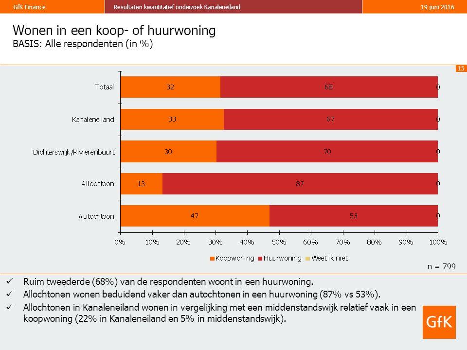 15 GfK FinanceResultaten kwantitatief onderzoek Kanaleneiland19 juni 2016 Wonen in een koop- of huurwoning BASIS: Alle respondenten (in %) Ruim tweede