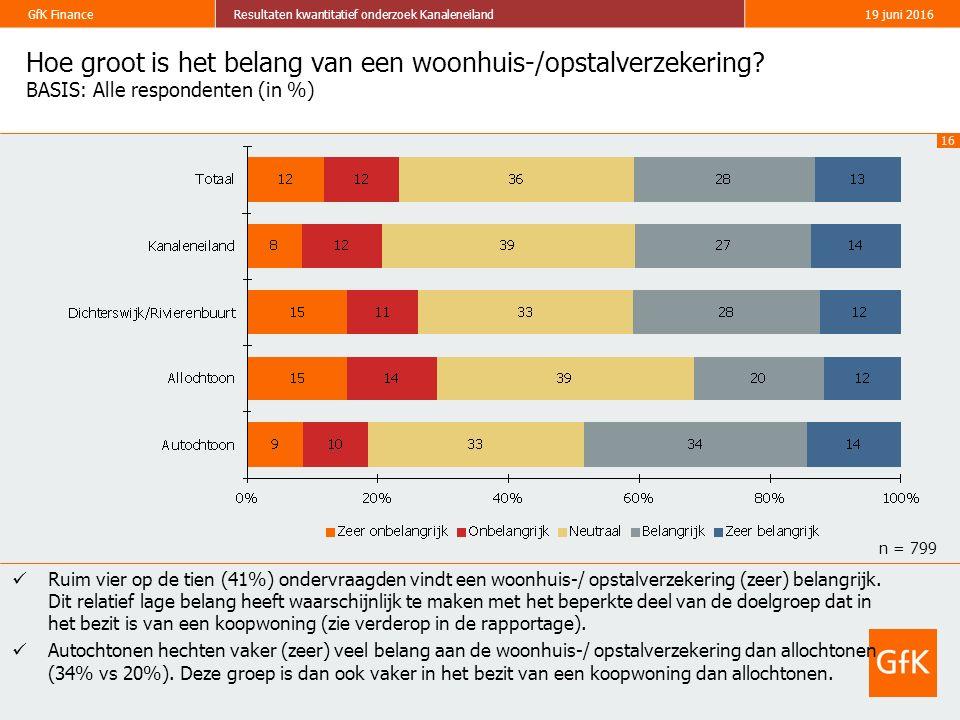 16 GfK FinanceResultaten kwantitatief onderzoek Kanaleneiland19 juni 2016 Hoe groot is het belang van een woonhuis-/opstalverzekering? BASIS: Alle res