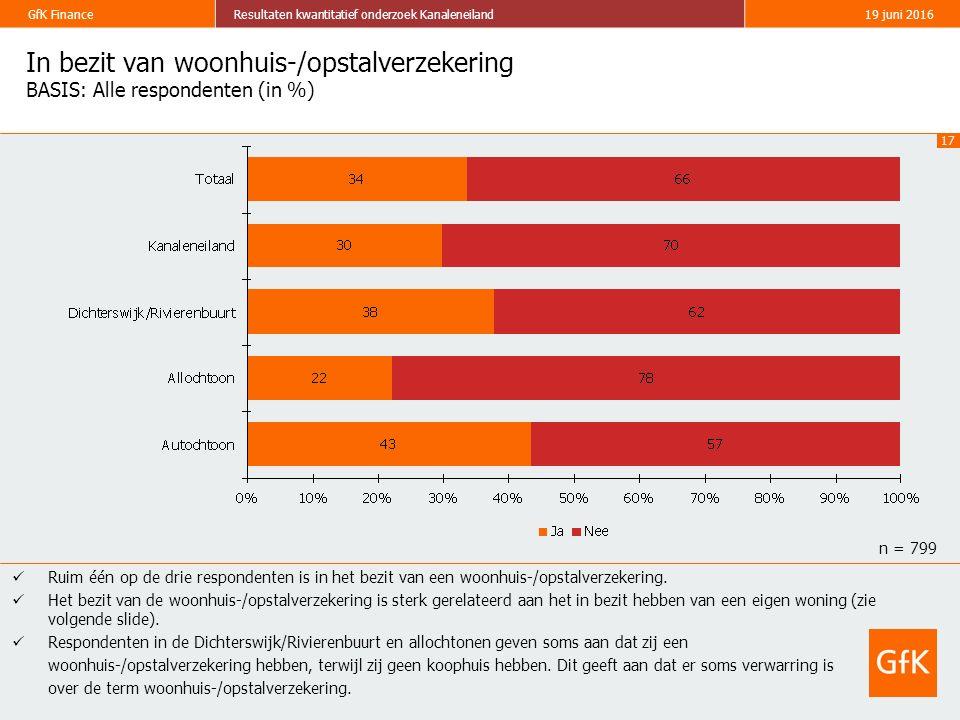 17 GfK FinanceResultaten kwantitatief onderzoek Kanaleneiland19 juni 2016 In bezit van woonhuis-/opstalverzekering BASIS: Alle respondenten (in %) Rui