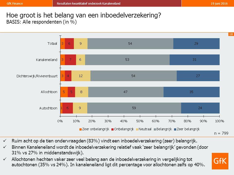 18 GfK FinanceResultaten kwantitatief onderzoek Kanaleneiland19 juni 2016 Hoe groot is het belang van een inboedelverzekering? BASIS: Alle respondente