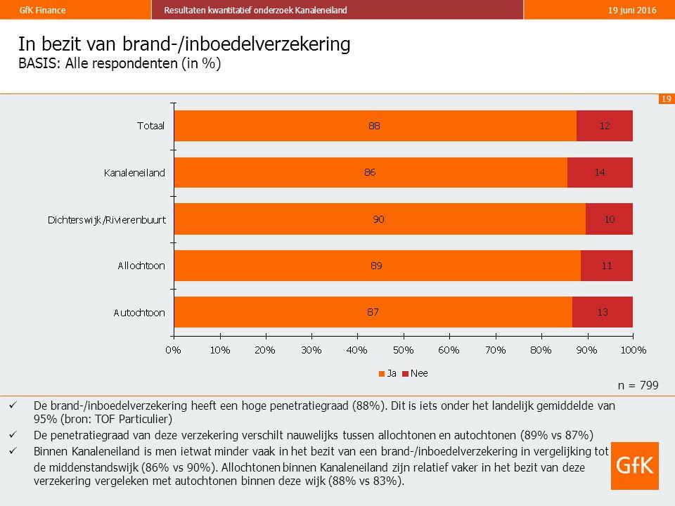 19 GfK FinanceResultaten kwantitatief onderzoek Kanaleneiland19 juni 2016 In bezit van brand-/inboedelverzekering BASIS: Alle respondenten (in %) De brand-/inboedelverzekering heeft een hoge penetratiegraad (88%).