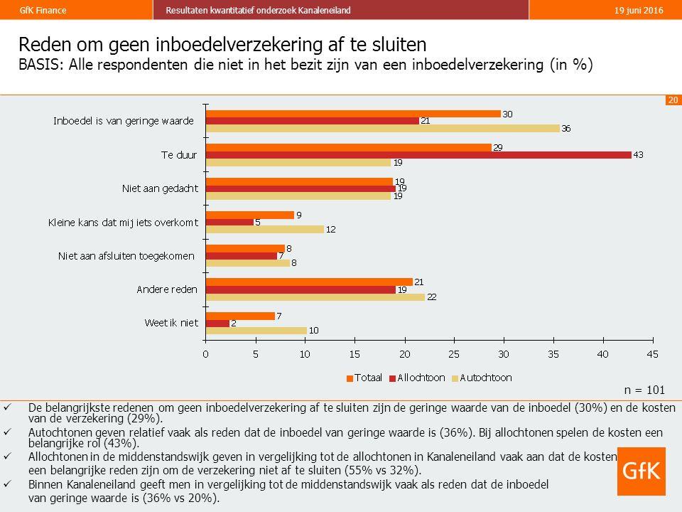 20 GfK FinanceResultaten kwantitatief onderzoek Kanaleneiland19 juni 2016 Reden om geen inboedelverzekering af te sluiten BASIS: Alle respondenten die