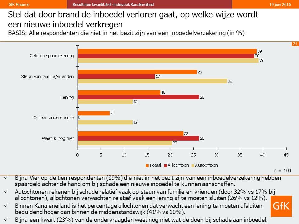 21 GfK FinanceResultaten kwantitatief onderzoek Kanaleneiland19 juni 2016 Stel dat door brand de inboedel verloren gaat, op welke wijze wordt een nieuwe inboedel verkregen BASIS: Alle respondenten die niet in het bezit zijn van een inboedelverzekering (in %) Bijna Vier op de tien respondenten (39%) die niet in het bezit zijn van een inboedelverzekering hebben spaargeld achter de hand om bij schade een nieuwe inboedel te kunnen aanschaffen.