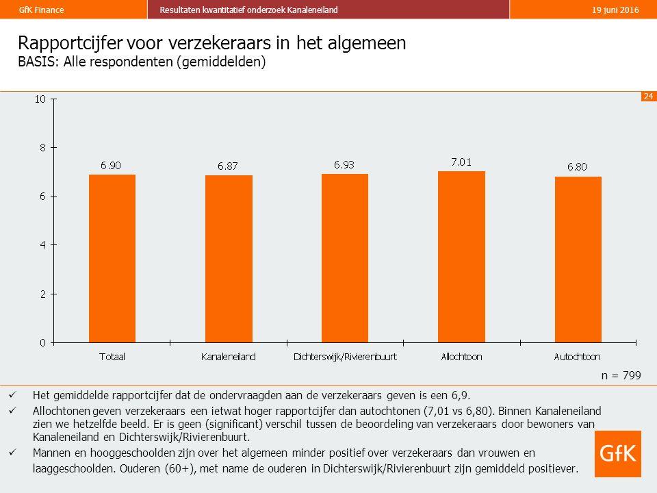 24 GfK FinanceResultaten kwantitatief onderzoek Kanaleneiland19 juni 2016 Rapportcijfer voor verzekeraars in het algemeen BASIS: Alle respondenten (gemiddelden) Het gemiddelde rapportcijfer dat de ondervraagden aan de verzekeraars geven is een 6,9.