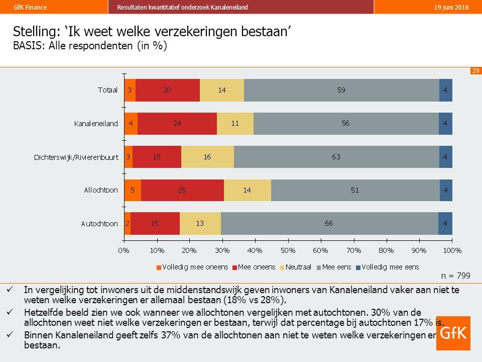 29 GfK FinanceResultaten kwantitatief onderzoek Kanaleneiland19 juni 2016 Stelling: 'Ik weet welke verzekeringen bestaan' BASIS: Alle respondenten (in %) In vergelijking tot inwoners uit de middenstandswijk geven inwoners van Kanaleneiland vaker aan niet te weten welke verzekeringen er allemaal bestaan (18% vs 28%).