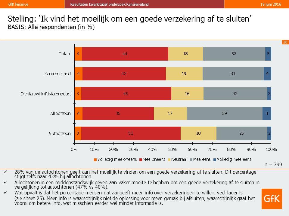 30 GfK FinanceResultaten kwantitatief onderzoek Kanaleneiland19 juni 2016 Stelling: 'Ik vind het moeilijk om een goede verzekering af te sluiten' BASIS: Alle respondenten (in %) 28% van de autochtonen geeft aan het moeilijk te vinden om een goede verzekering af te sluiten.
