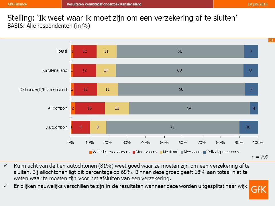 31 GfK FinanceResultaten kwantitatief onderzoek Kanaleneiland19 juni 2016 Stelling: 'Ik weet waar ik moet zijn om een verzekering af te sluiten' BASIS: Alle respondenten (in %) Ruim acht van de tien autochtonen (81%) weet goed waar ze moeten zijn om een verzekering af te sluiten.