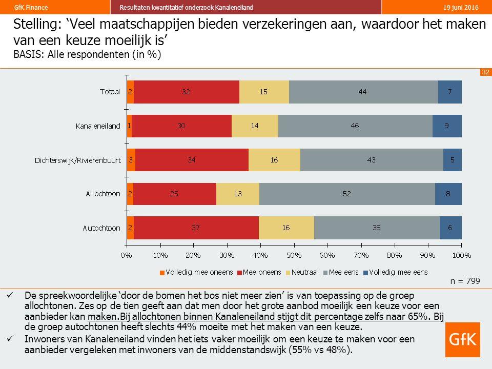 32 GfK FinanceResultaten kwantitatief onderzoek Kanaleneiland19 juni 2016 Stelling: 'Veel maatschappijen bieden verzekeringen aan, waardoor het maken van een keuze moeilijk is' BASIS: Alle respondenten (in %) De spreekwoordelijke 'door de bomen het bos niet meer zien' is van toepassing op de groep allochtonen.