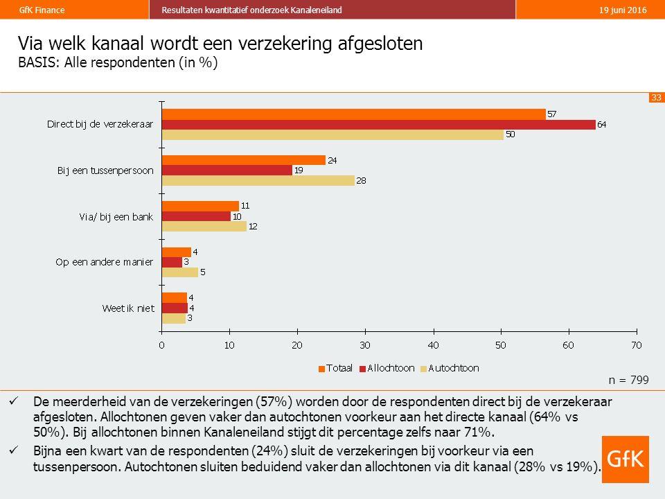 33 GfK FinanceResultaten kwantitatief onderzoek Kanaleneiland19 juni 2016 Via welk kanaal wordt een verzekering afgesloten BASIS: Alle respondenten (in %) De meerderheid van de verzekeringen (57%) worden door de respondenten direct bij de verzekeraar afgesloten.